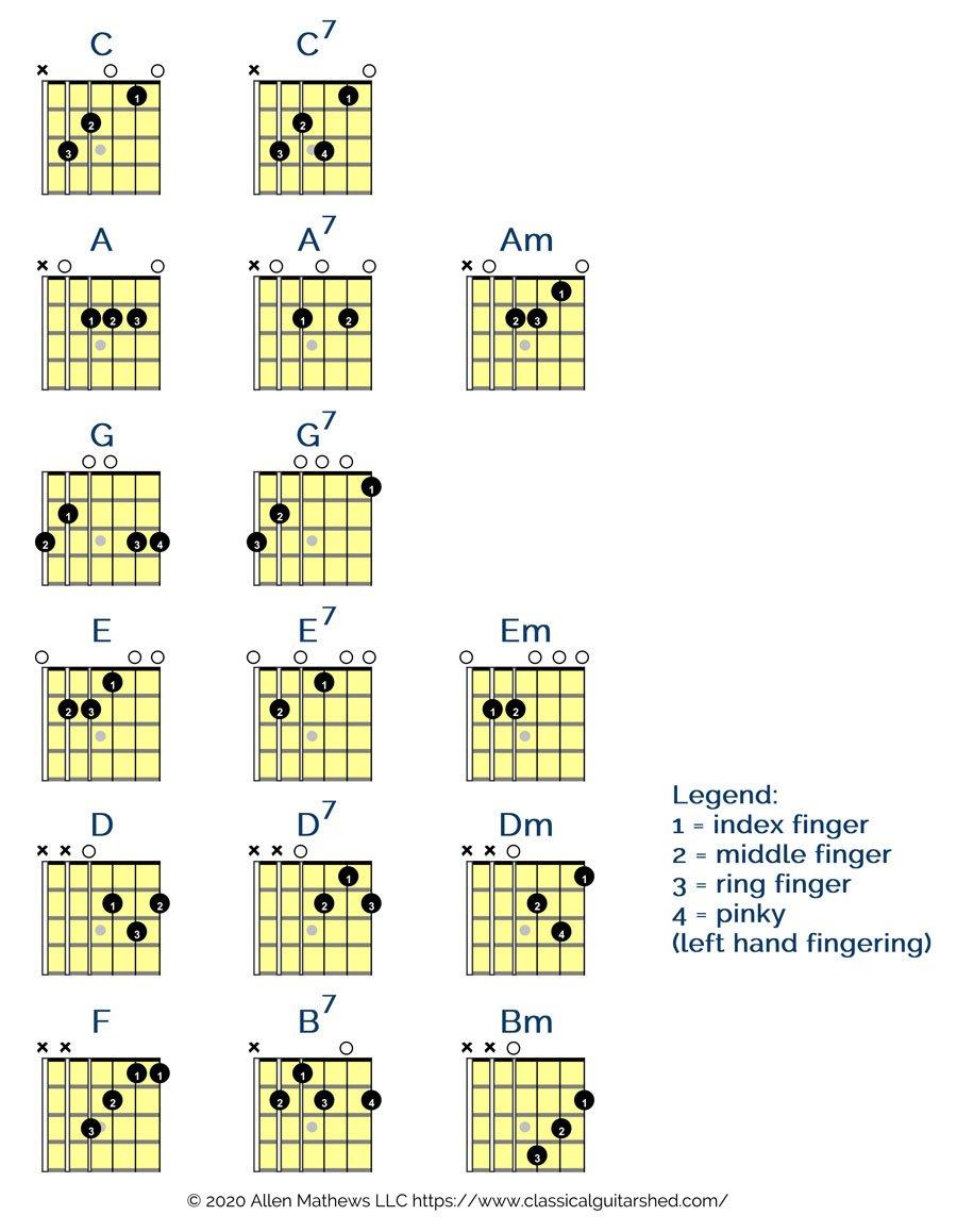 learn classical guitar chords