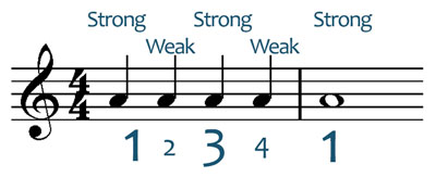 strong and weak musical beats