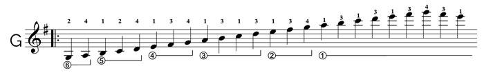 learn segovia scales