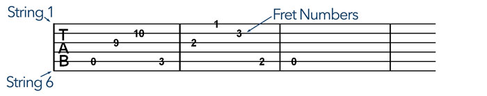 Classical Guitar TABs: The Terrible and Wonderful Tool to Play Guitar