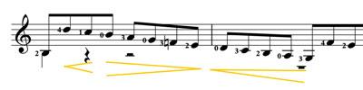 dynamic variations