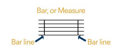 music measure or bar