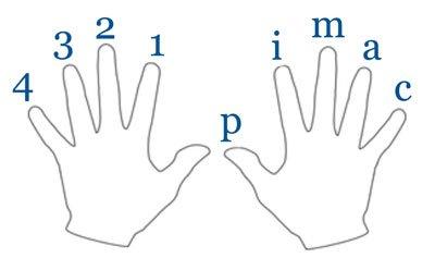 classical guitar finger names