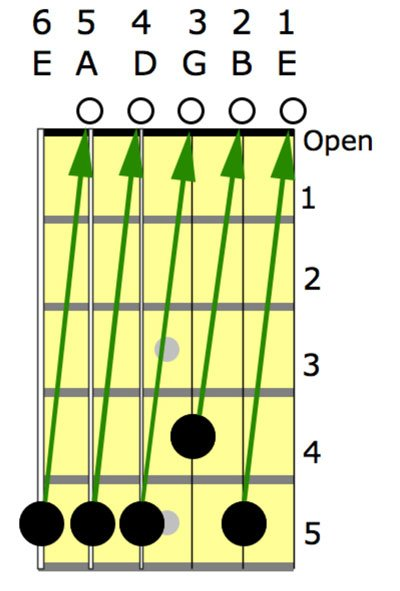 tune a guitar diagram